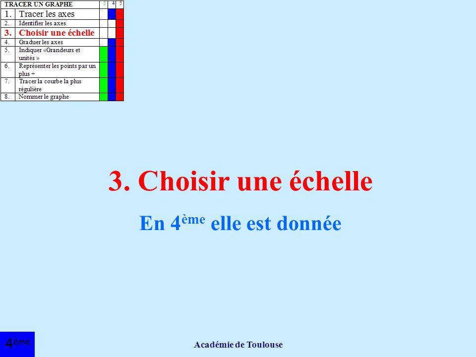 3. Choisir une échelle En 4ème elle est donnée 4ème
