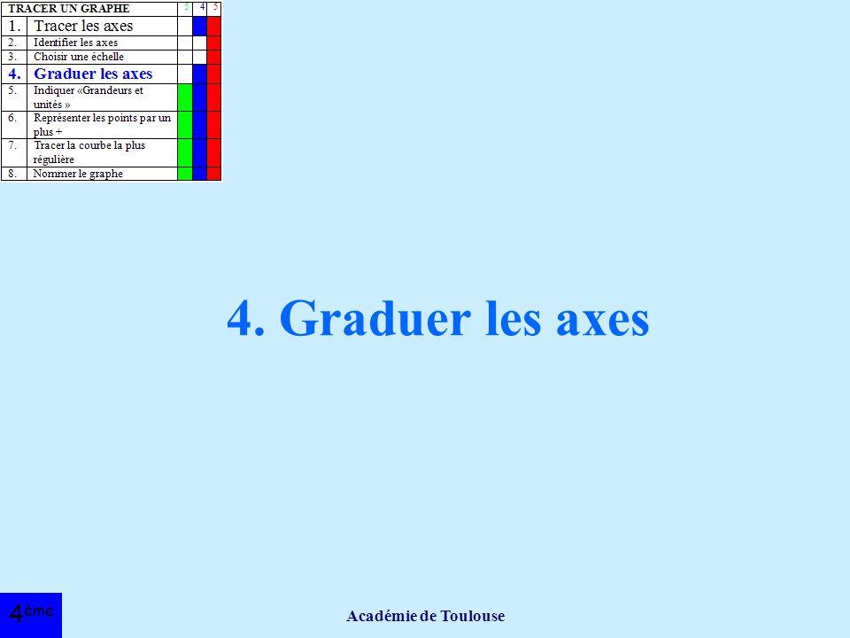4. Graduer les axes Académie de Toulouse 4ème