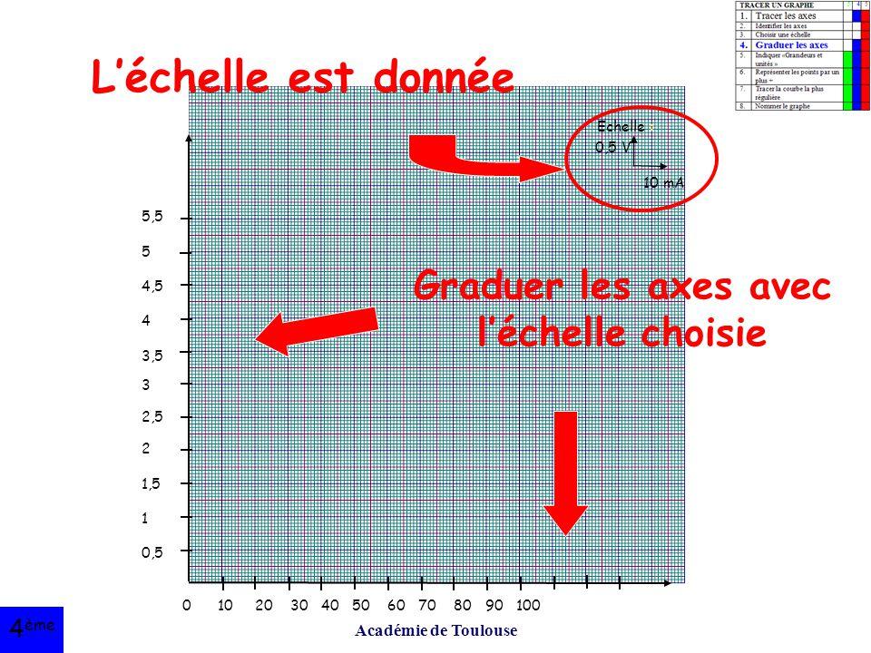 Graduer les axes avec l'échelle choisie