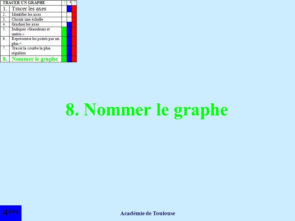 8. Nommer le graphe Académie de Toulouse 4ème