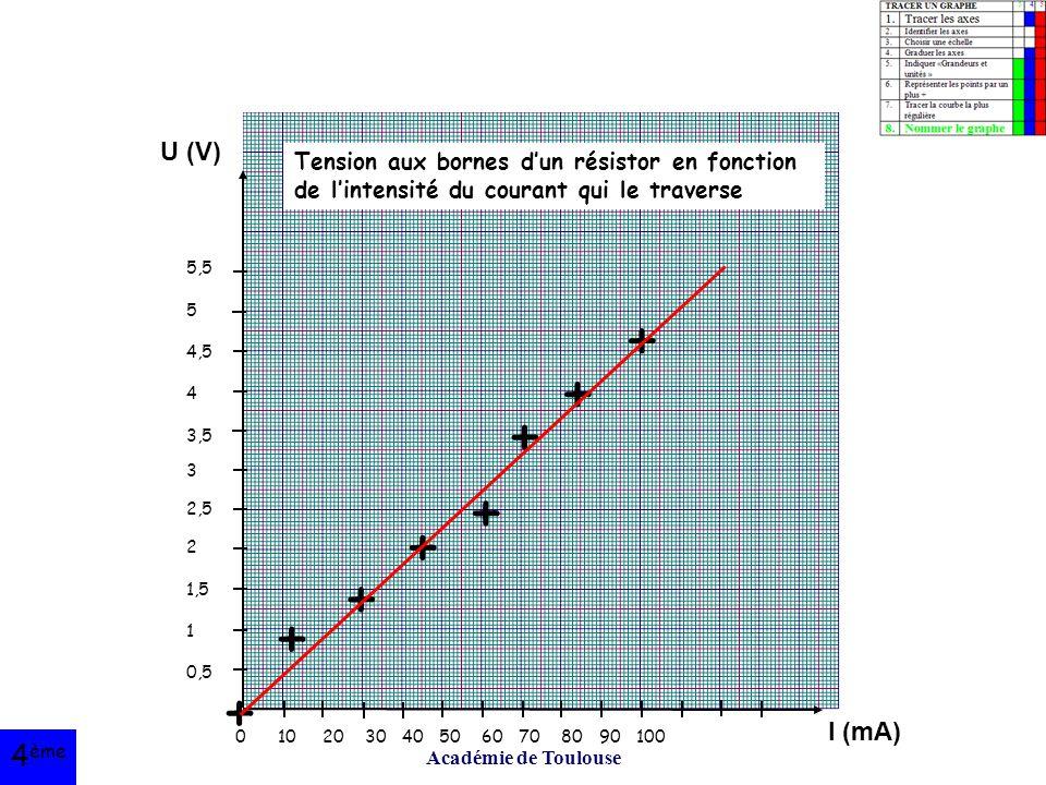 U (V) I (mA) 5,5. 5. 4,5. 4. 3,5. 3. 2,5. 2. 1,5. 1. 0,5. 0 10 20 30 40 50 60 70 80 90 100.