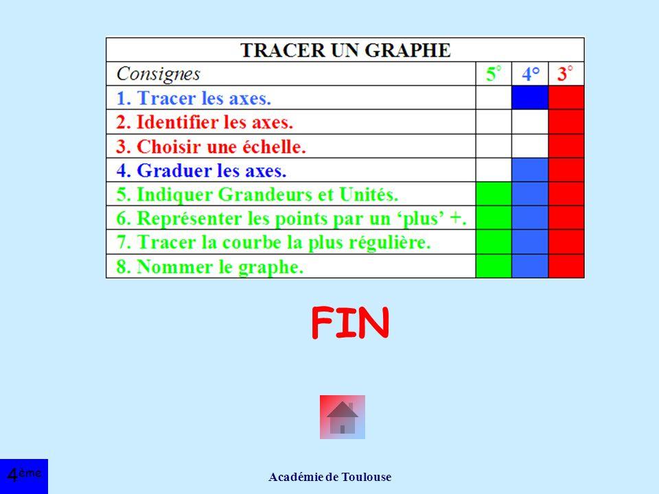 FIN Académie de Toulouse 4ème