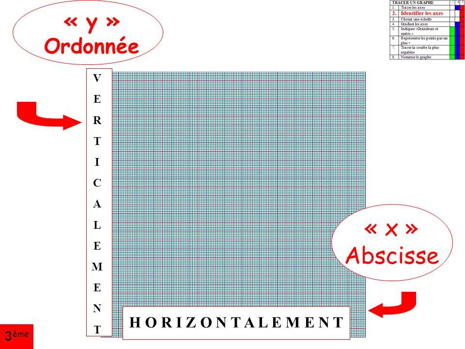 « x » Abscisse « y » Ordonnée H O R I Z O N T A L E M E N T 3ème V E R