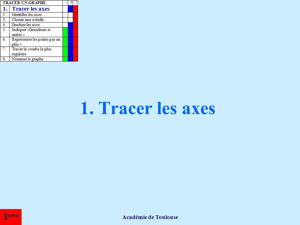 1. Tracer les axes Académie de Toulouse 3ème