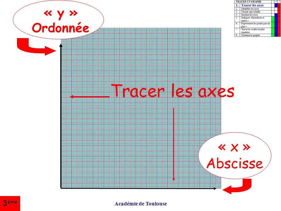 Tracer les axes « x » Abscisse « y » Ordonnée 3ème