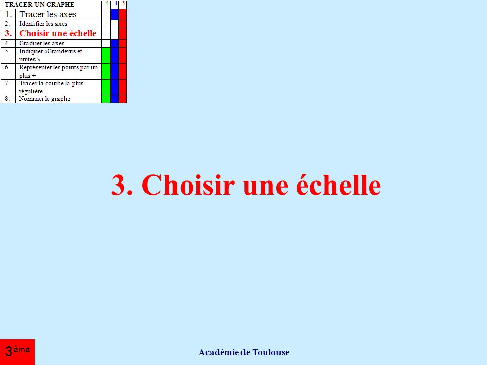 3. Choisir une échelle Académie de Toulouse 3ème
