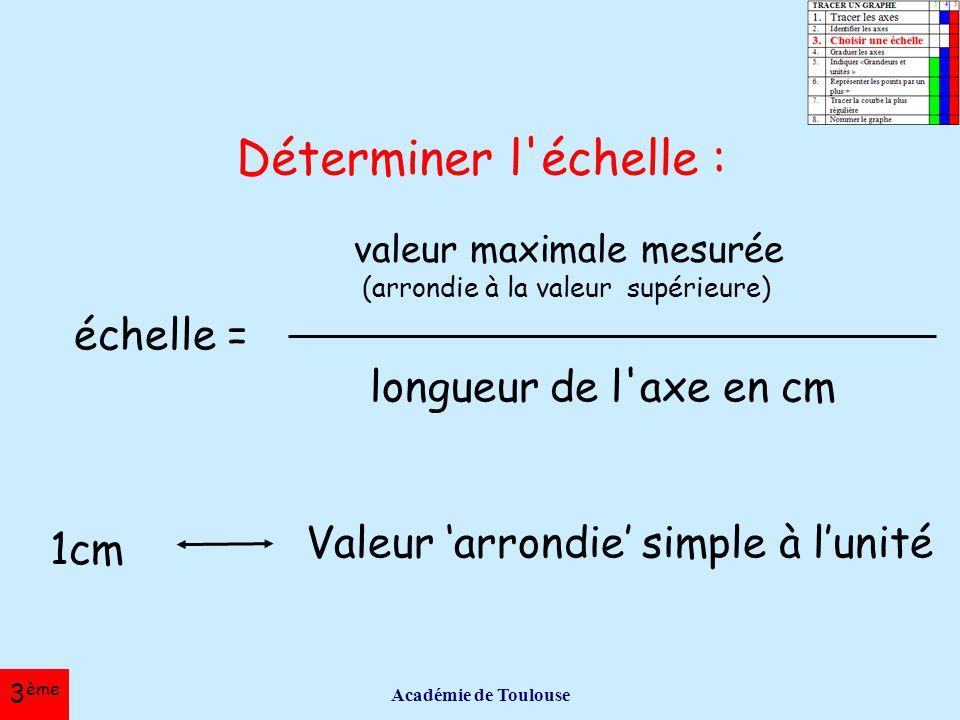Déterminer l échelle : échelle = longueur de l axe en cm