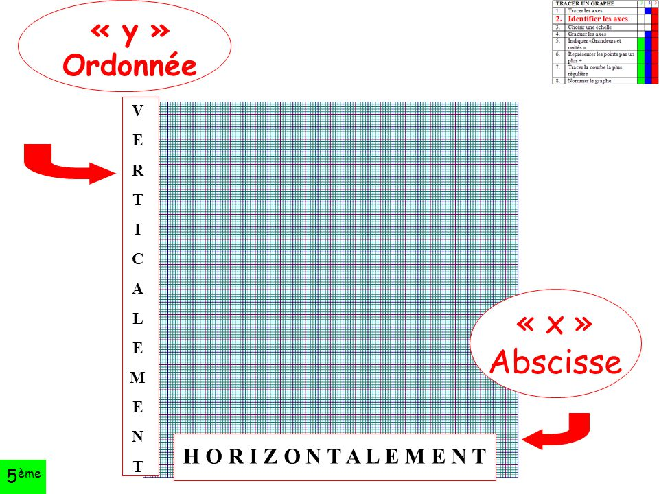 « x » Abscisse « y » Ordonnée H O R I Z O N T A L E M E N T 5ème V E R