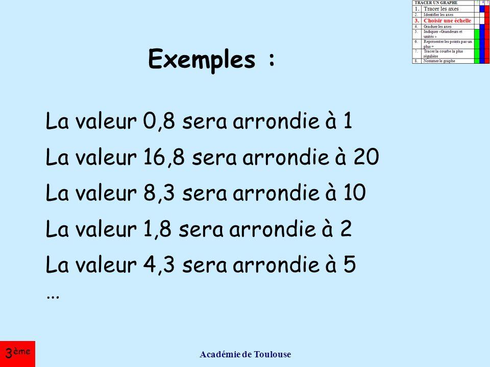 Exemples : La valeur 0,8 sera arrondie à 1
