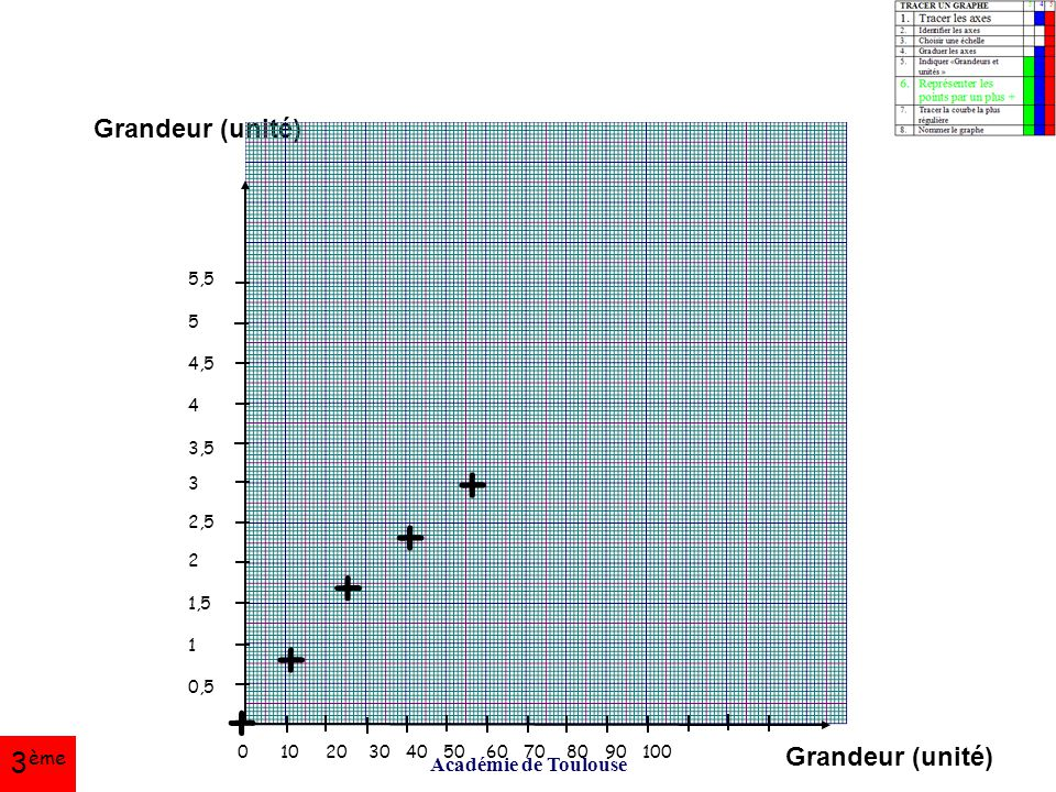 + + + + + 3ème Grandeur (unité) Grandeur (unité) Académie de Toulouse