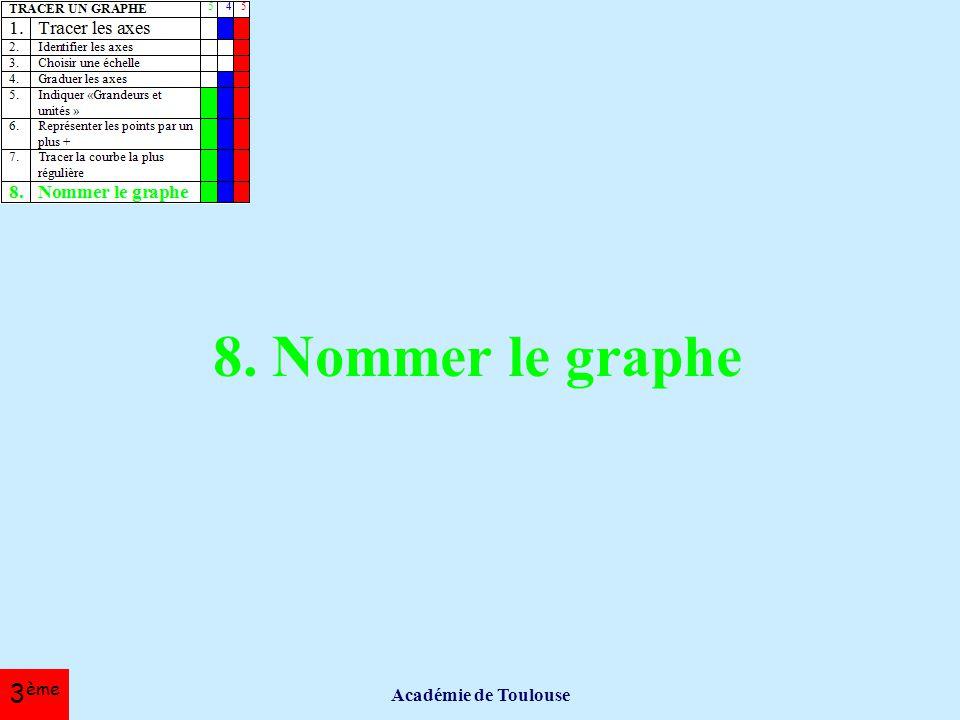 8. Nommer le graphe Académie de Toulouse 3ème