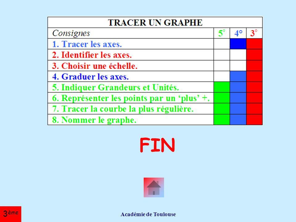 FIN Académie de Toulouse 3ème
