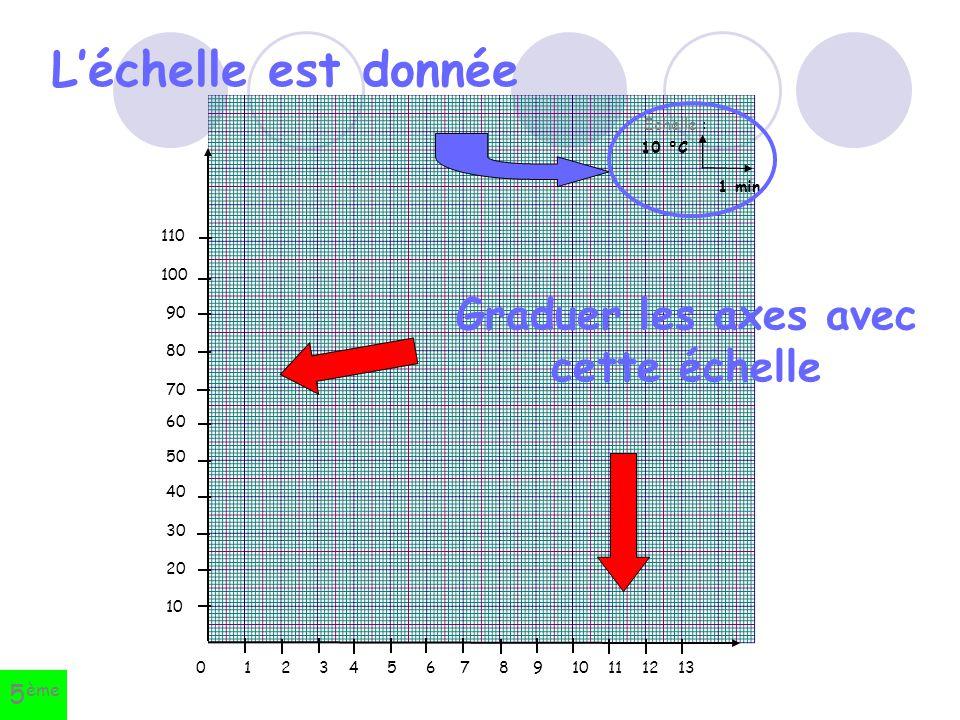 Graduer les axes avec cette échelle