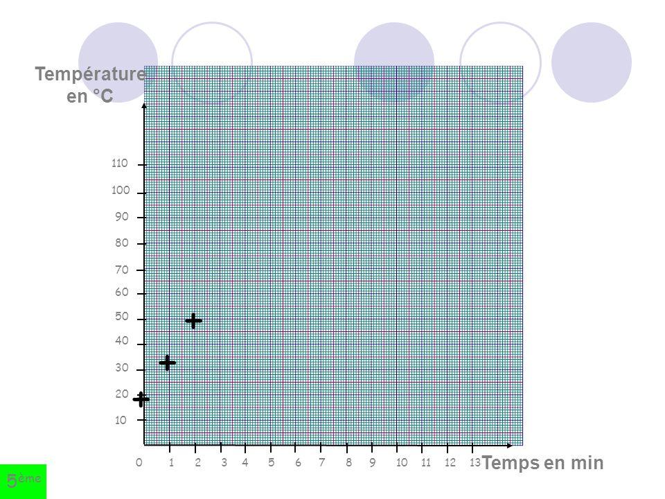 + + + Température en °C Temps en min 5ème 110 100 90 80 70 60 50 40 30