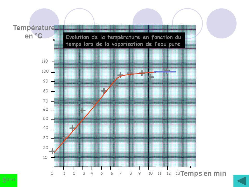 + + + + + + + + + + + + Température en °C Temps en min 5ème