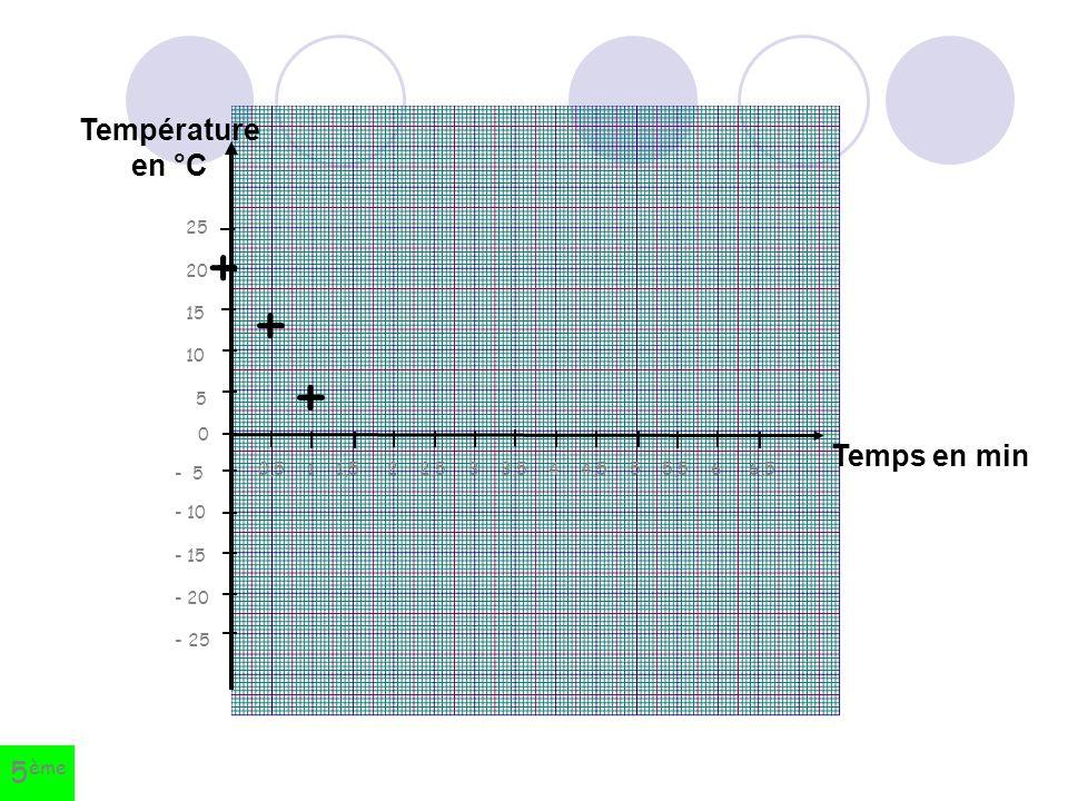 + + + Température en °C Temps en min 5ème 25 20 15 10 5 - 5 - 10 - 15
