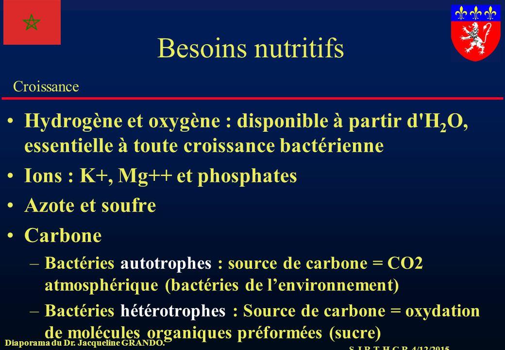 Besoins nutritifs Hydrogène et oxygène : disponible à partir d H2O, essentielle à toute croissance bactérienne.
