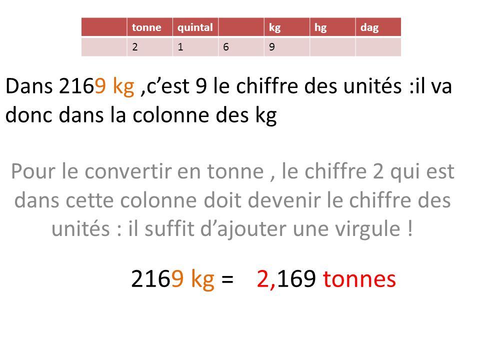 tonne quintal. kg. hg. dag. 2. 1. 6. 9. Dans 2169 kg ,c'est 9 le chiffre des unités :il va donc dans la colonne des kg.