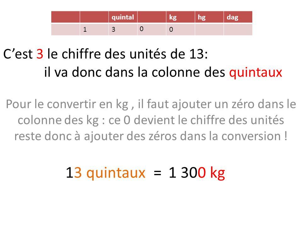 quintal kg. hg. dag. 1. 3. C'est 3 le chiffre des unités de 13: il va donc dans la colonne des quintaux.