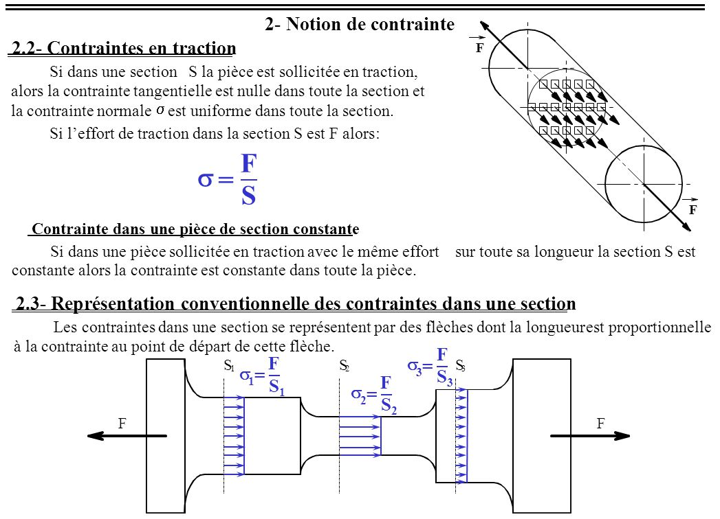 F s = S 2 - Notion de contrainte Contraintes en traction 2.3 -
