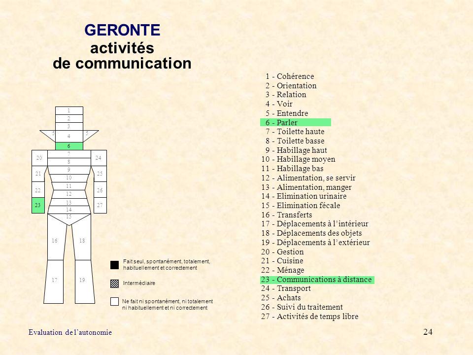 GERONTE activités de communication