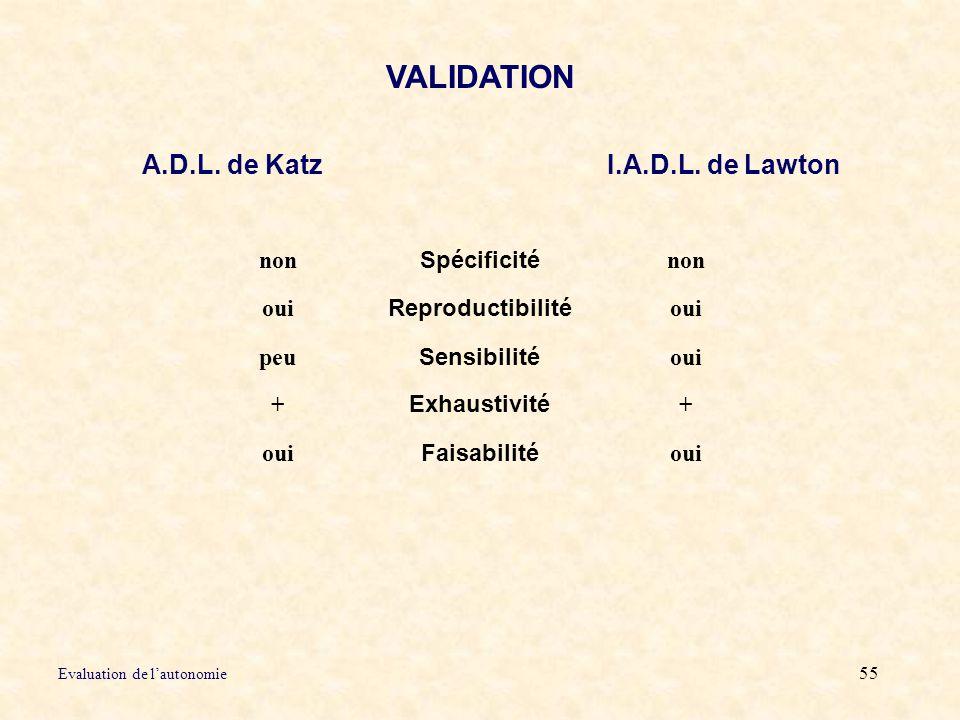 VALIDATION A.D.L. de Katz I.A.D.L. de Lawton non Spécificité oui