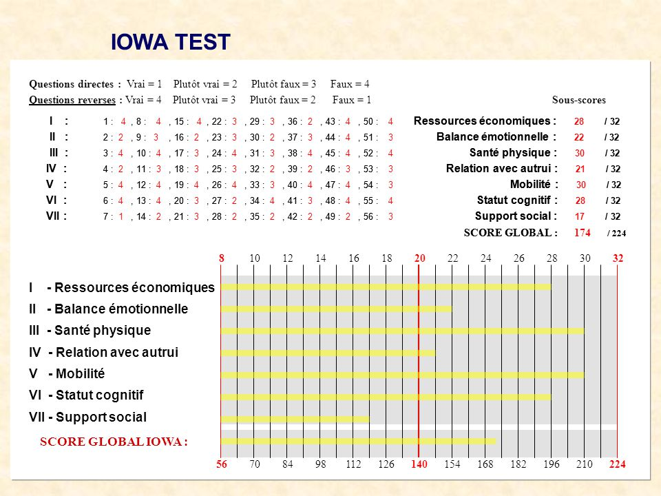 IOWA TEST I - Ressources économiques II - Balance émotionnelle