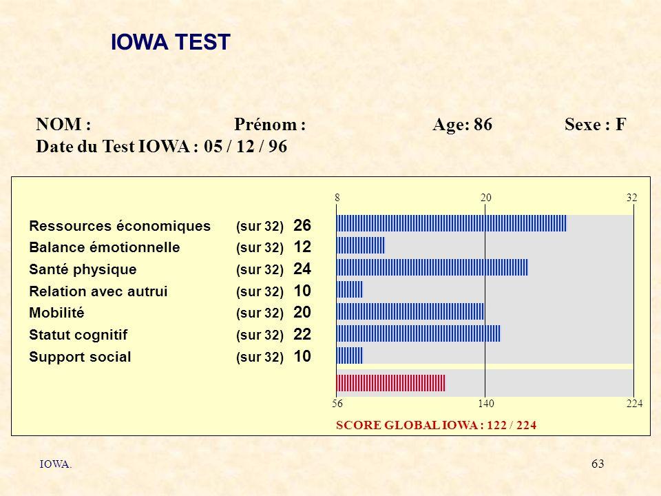 IOWA TEST NOM : Prénom : Age: 86 Sexe : F