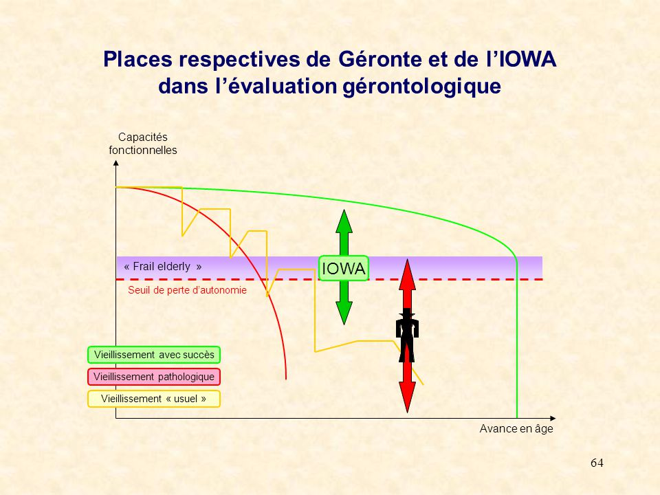 Places respectives de Géronte et de l'IOWA