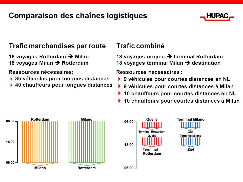 Comparaison des chaînes logistiques