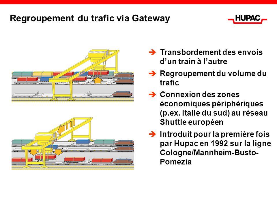 Regroupement du trafic via Gateway