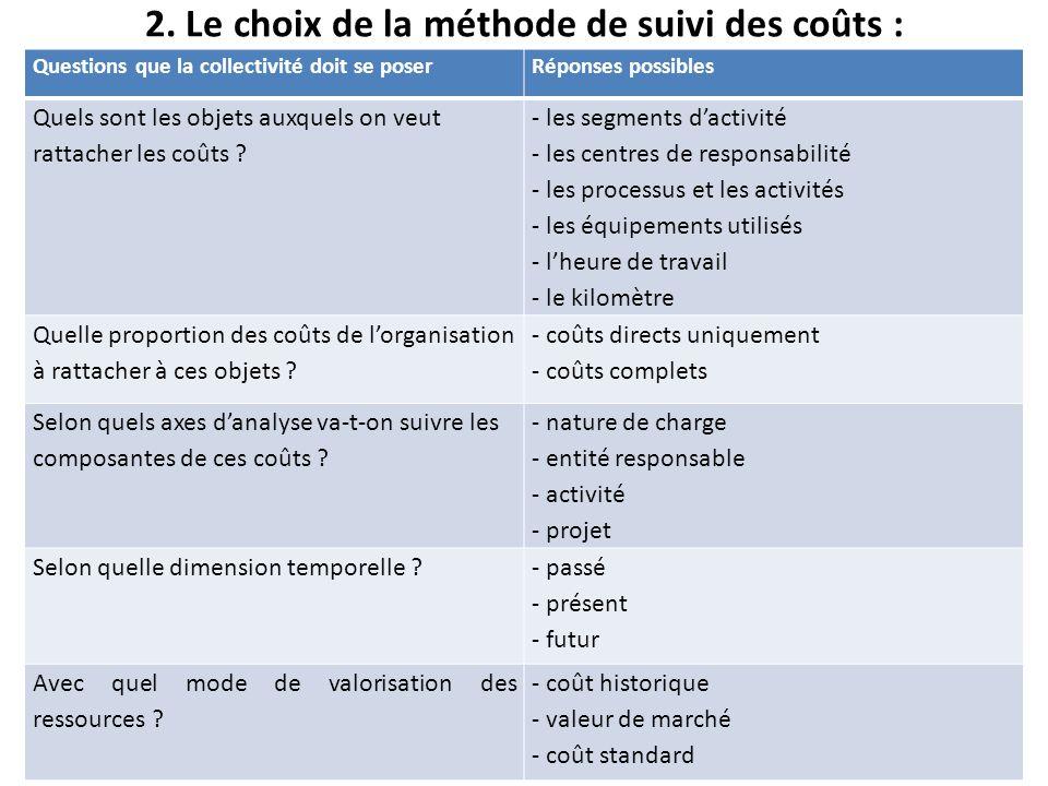 2. Le choix de la méthode de suivi des coûts :
