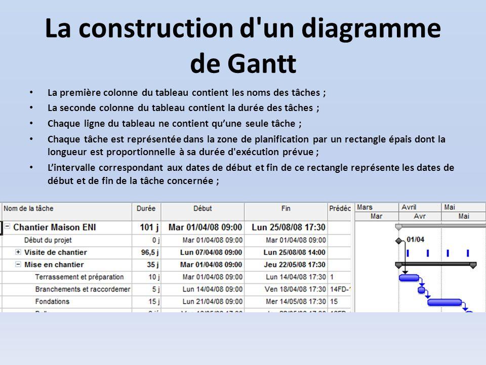 Gestion de projet synthses de supports de ppt video online la construction d un diagramme de gantt ccuart Choice Image