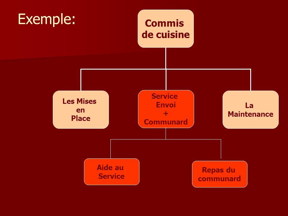 Enseignement sp cialis ppt video online t l charger for Annonce commis de cuisine