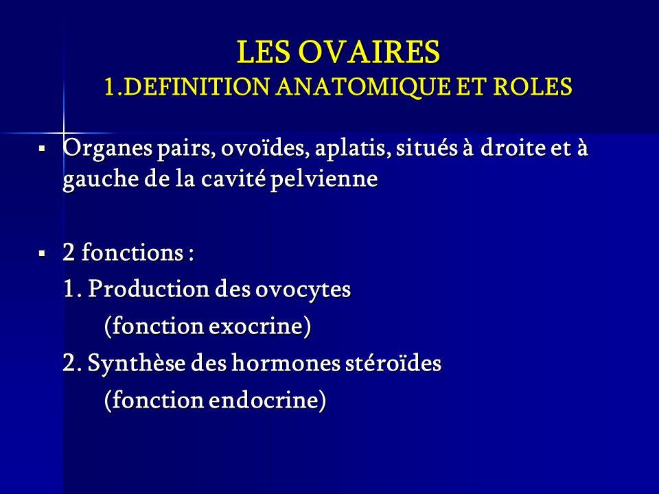 LES OVAIRES 1.DEFINITION ANATOMIQUE ET ROLES
