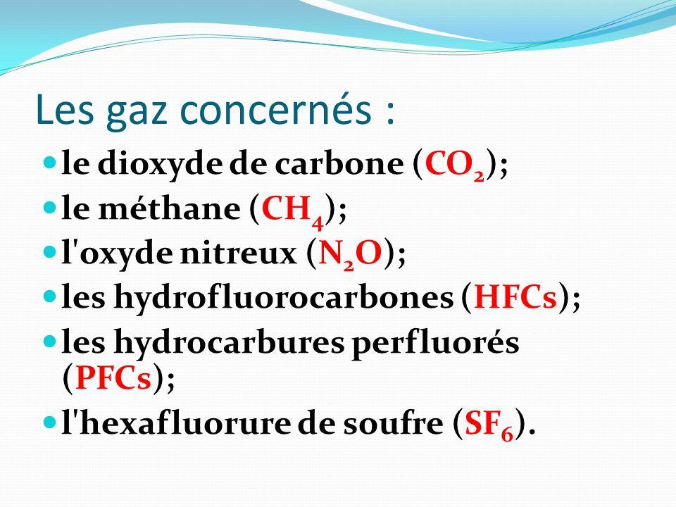 Le protocole kyoto ppt video online t l charger - Oxyde de carbone ...