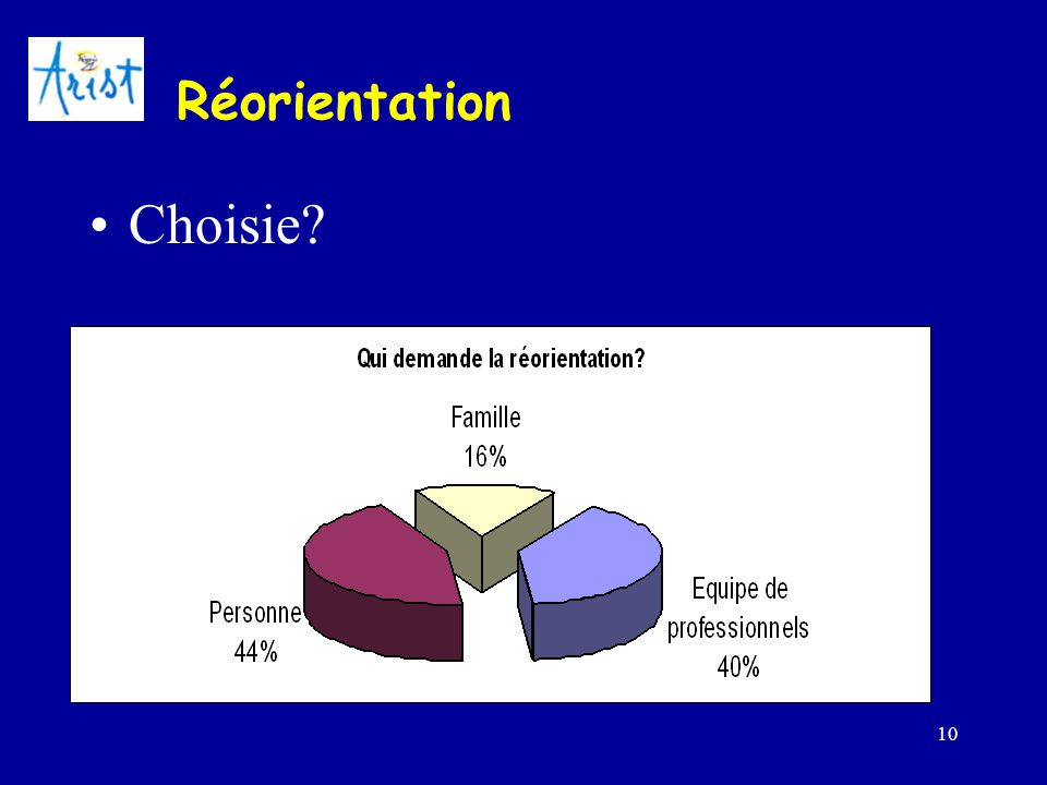 Réorientation Choisie