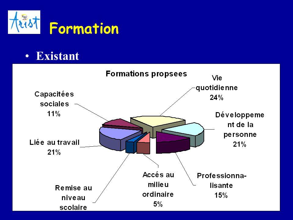 Formation Existant. Formation avant le travail. « En IME-IMPro, on observe toujours les mêmes phénomènes de filière et les même types de formation»