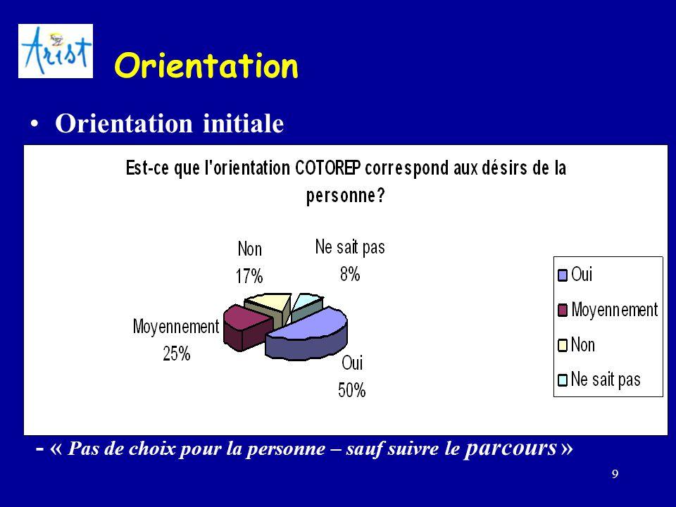 Orientation Orientation initiale Choisie Capacités de la personne