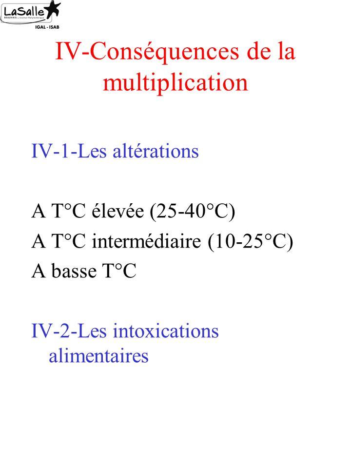 IV-Conséquences de la multiplication