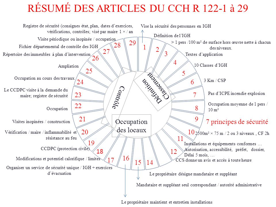 ACCESSIBILITÉ HANDICAPS Articulation des textes - ppt ...