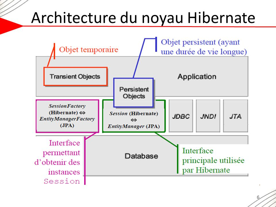 Architecture n tiers java ee ppt t l charger for N tier architecture in java