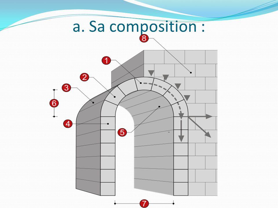 a. Sa composition : -