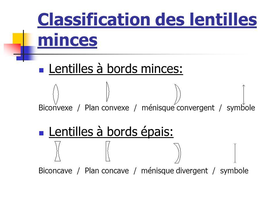 Classification des lentilles minces