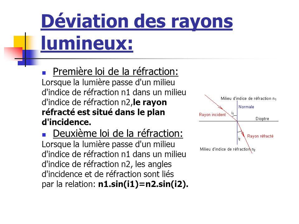 Déviation des rayons lumineux: