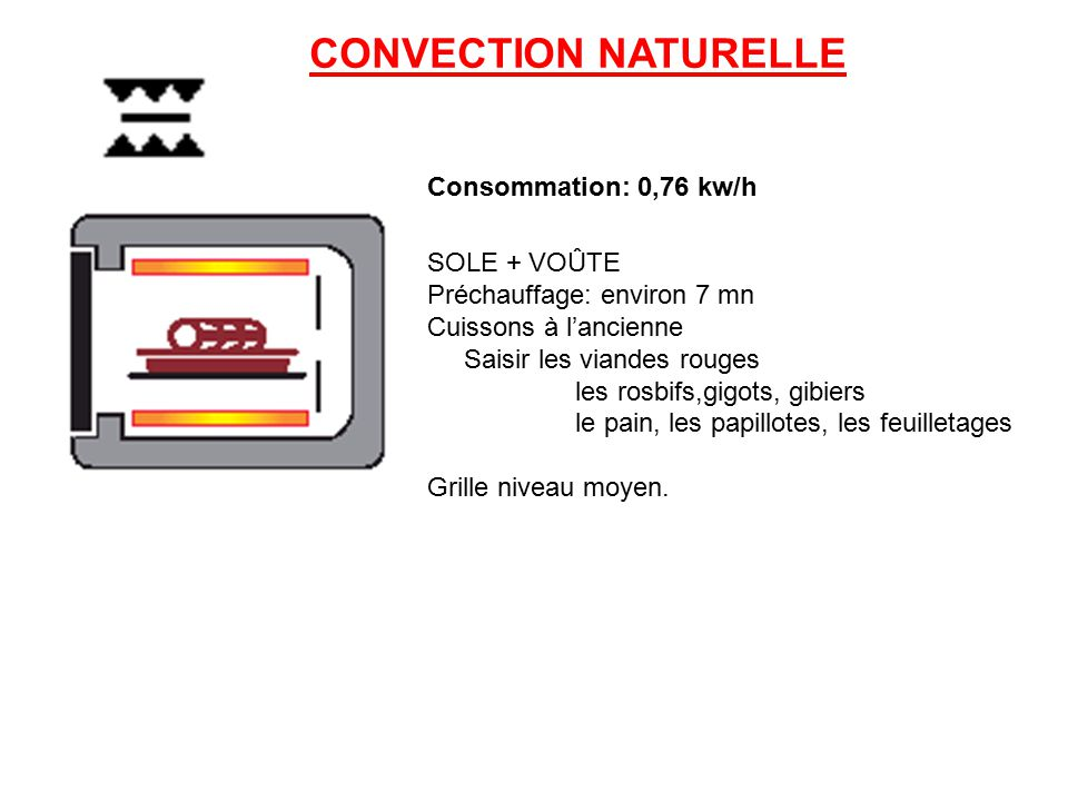 CONVECTION NATURELLE Consommation: 0,76 kw/h SOLE + VOÛTE
