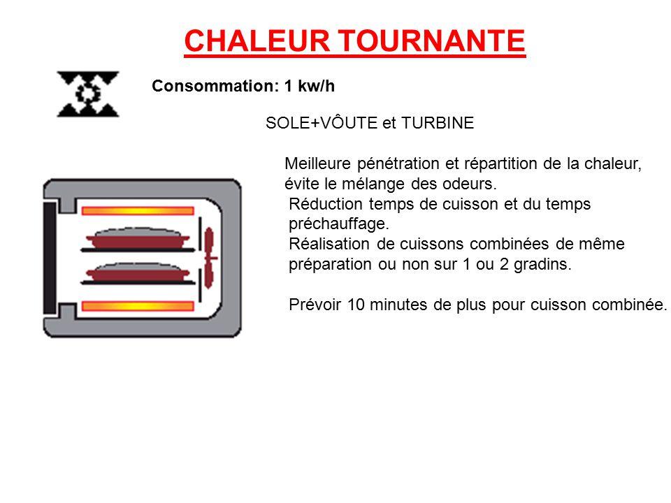CHALEUR TOURNANTE Consommation: 1 kw/h SOLE+VÔUTE et TURBINE