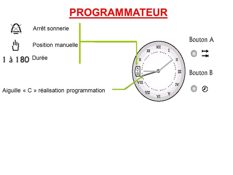 PROGRAMMATEUR Arrêt sonnerie Position manuelle Durée