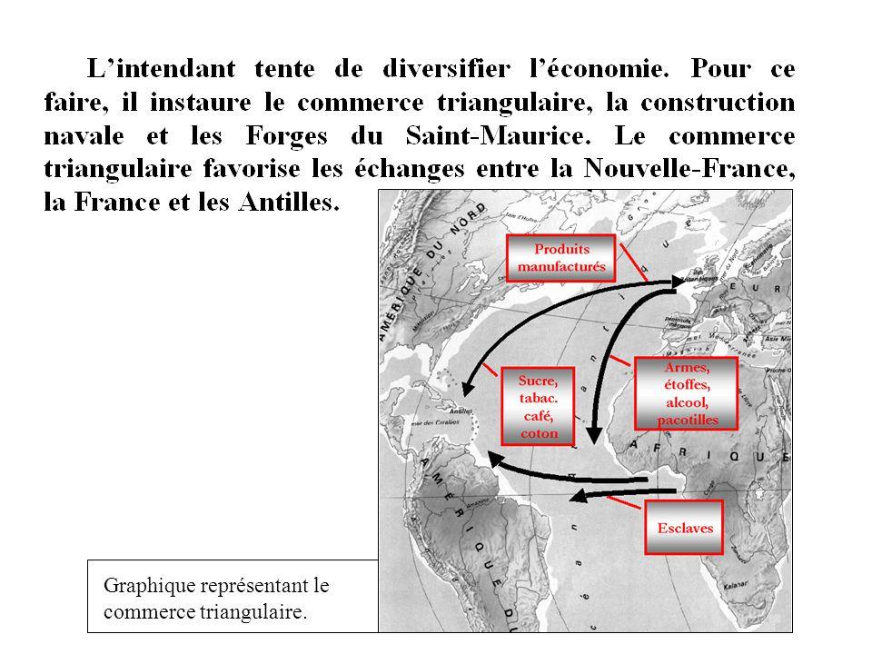 Graphique représentant le commerce triangulaire.