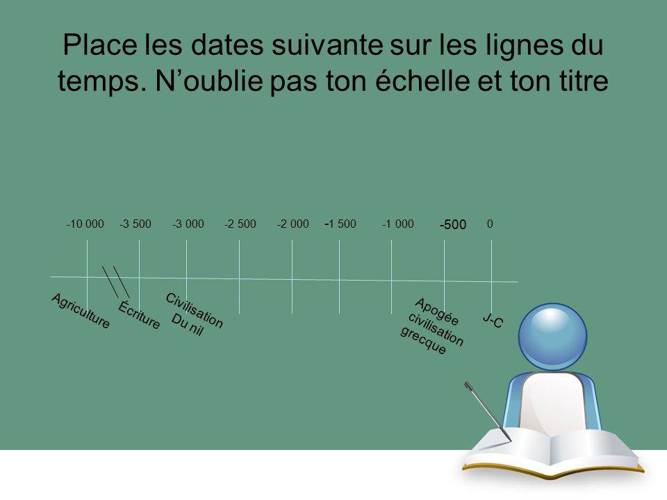 Place les dates suivante sur les lignes du temps